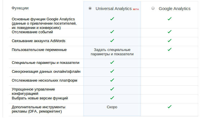 Тут я покажу стандартную имплементацию отслеживания с использованием кода google universal analytics