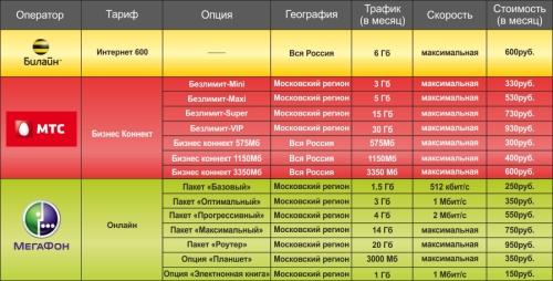 Код оператора билайн в россии дикая
