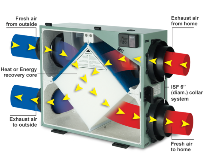 Window Ventilators - the home of domestic ventilation